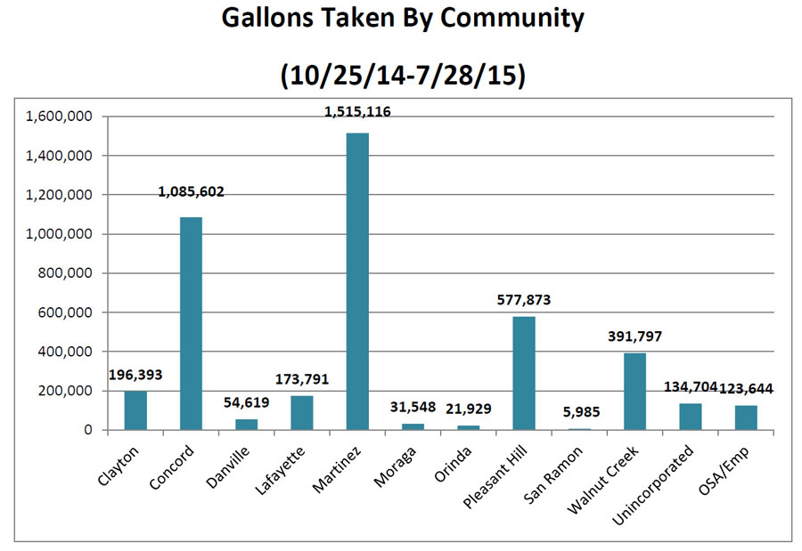 Gallons by community
