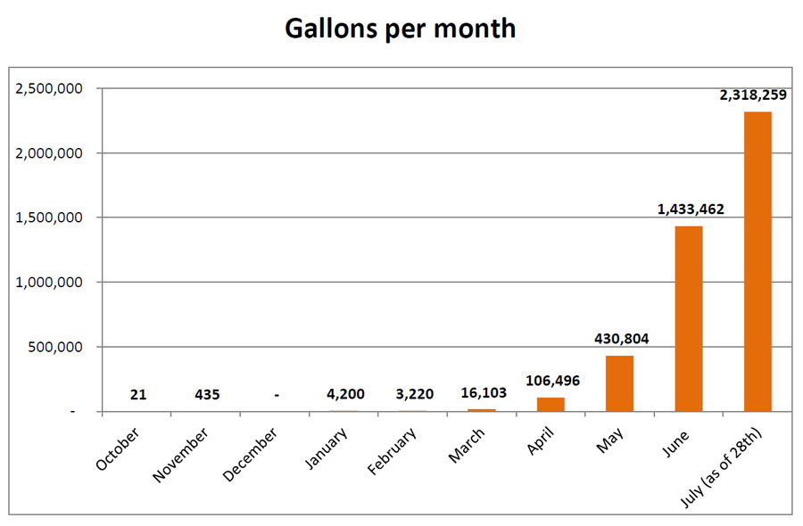 Gallons per month - upto July 28, 2015