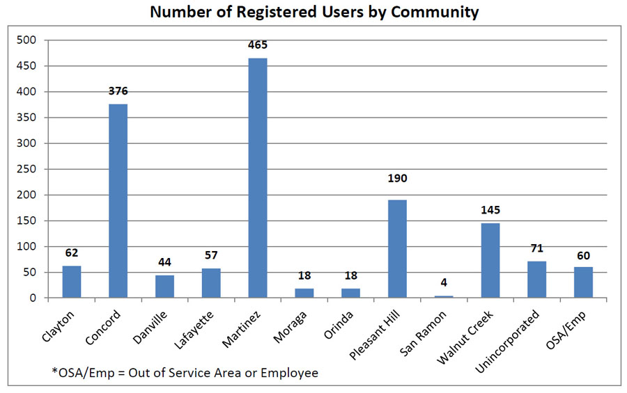 Number Registered by Community