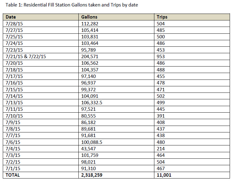 Residential Fill Station Gallons - raw data