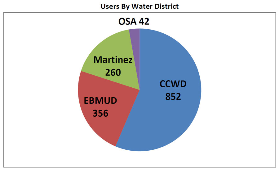 Users by Water District