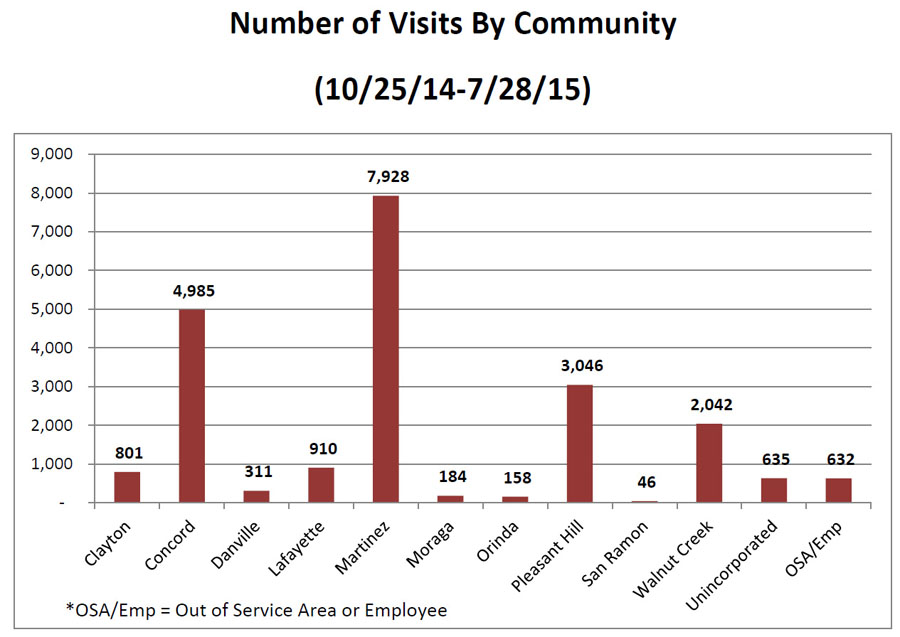 Visits by community