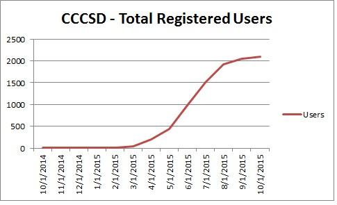 CCCSD-tru-1015