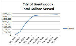 Data Source: Wastewater Operations Manager @ City of Brentwood