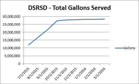 Data Source: Clean Water Programs Specialist @ DSRSD
