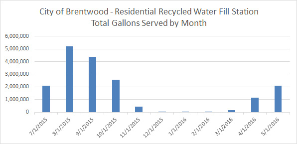 cityofbrentwood-monthlygallonsserved