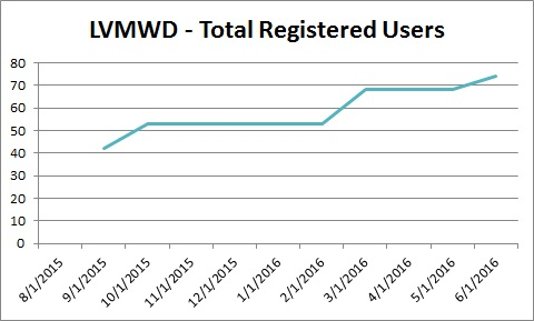 lvmw-totalusers