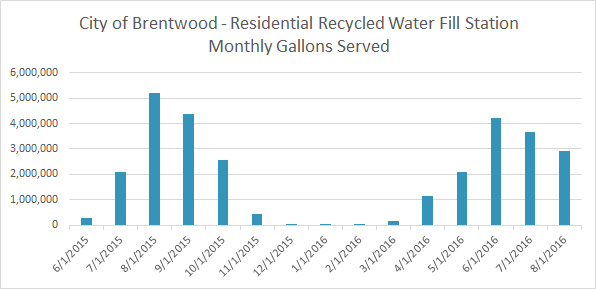 City of Brentwood - Monthly Gallons Served