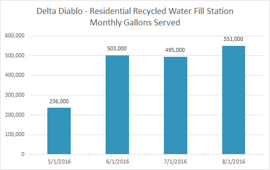 Gallons distributed monthly at Residential Recycled Water Fill Station, 2016
