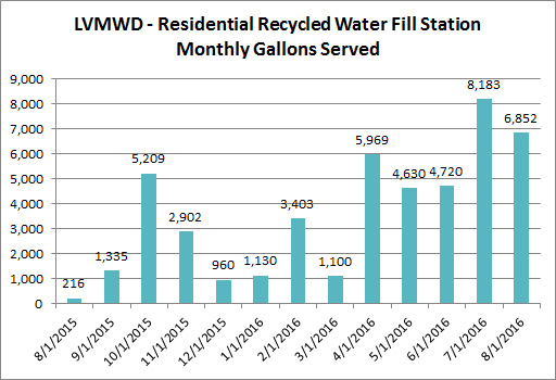 LVMWD - Monthly Gallons Served