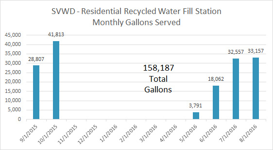 Scotts Valley Water District - Monthly Gallons Served
