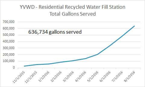 Yucaipa Valley Water District - Total Gallons Served