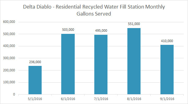 * Delta Diablo annually provides over 2 Billion gallons of recycled water for industrial, municipal, commercial and residential use in East Contra Costa.