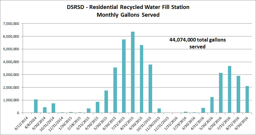 44,074,000 gallons recycled water given away since June 2014.