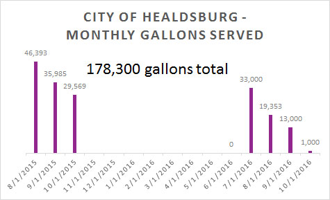 Date Source: City of Healdsburg