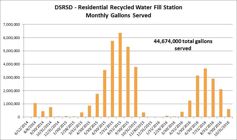 Data credit: DSRSD.com
