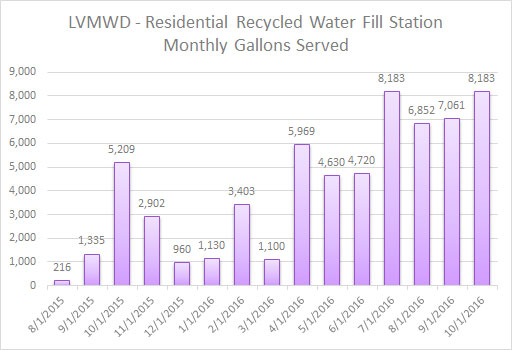 Data Source: Las Virgenes Municipal Water District
