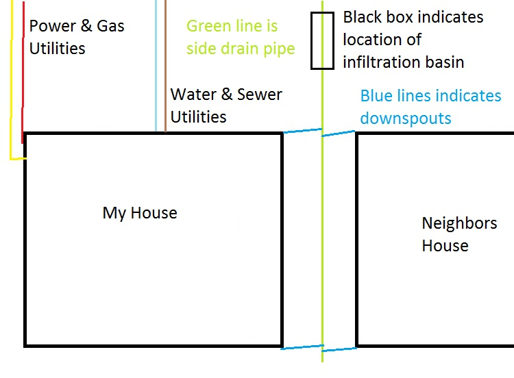 Drawing shows utilities, drain lines and best place for an infiltration basin.