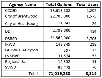 Agency totals since opening.